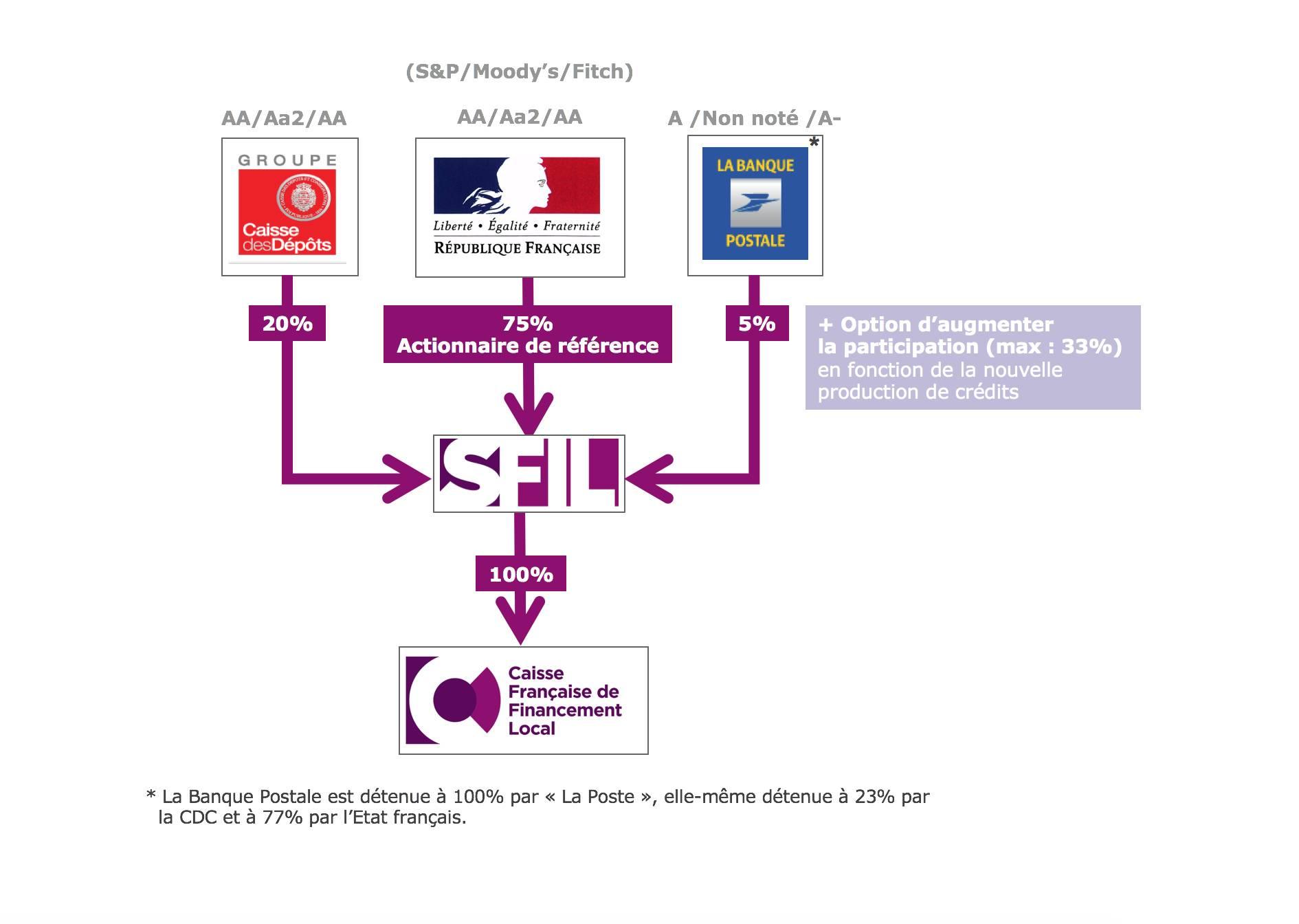 Schema Actionnariat