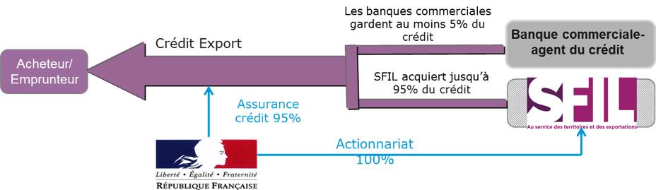 Schema du credit export